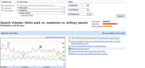 Search trends For Madonna, Linkin Park & Britney Spears