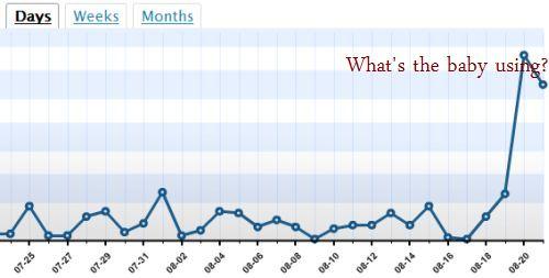 My statistical jump
