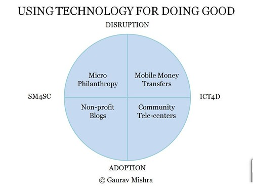 A Framework to Think About Using Technology for Doing Good