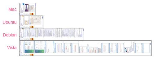 Comparación de la longitud de las páginas de tutorial para configurar una red Wi-Fi en los principales sistemas operativos