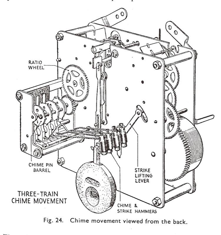 Cuckoo Clock Parts Diagram Clock Movement Parts Diagram