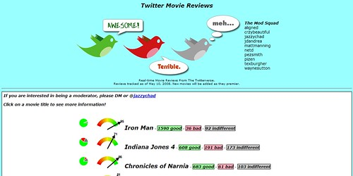 Twitter Movie Reviews