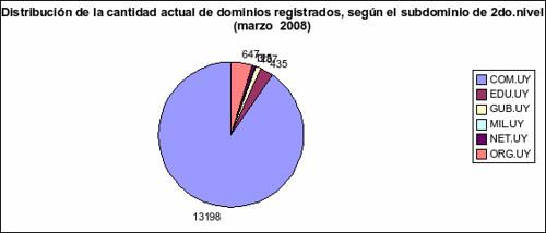 .com.uy uruguay dominios