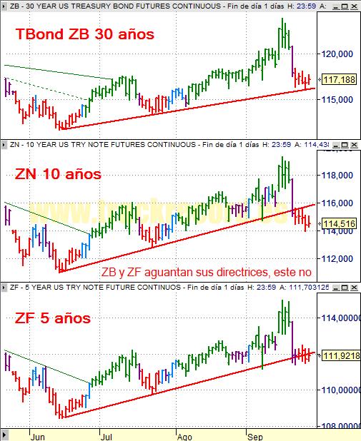 Estrategia bonos USA ZB 30 años, ZN 10 años y ZF 5 años (26 septiembre 2008)