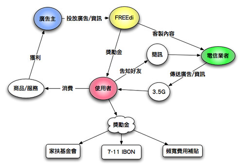 FREEdi關係模式圖