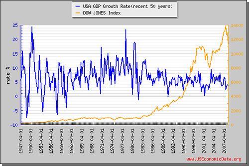 GDP成長率(近50年)