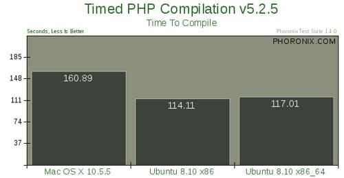 Mac OS X 10.5.5 vs. Ubuntu 8.10 --评测7