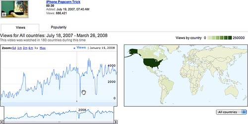 YouTube Stats on My Popular Video