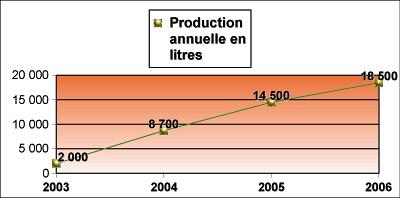 Progression Ventes Soyeuse 2003-06