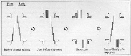 Nikon F4 shutter curtain action diagram