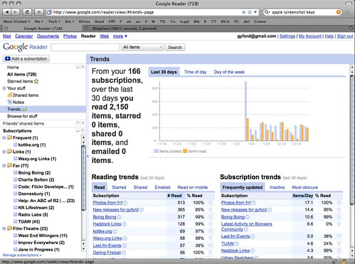 Google Reader - Trends