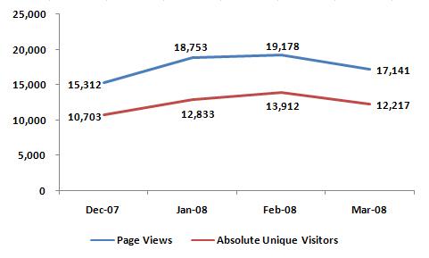 Stats - Mar 2008