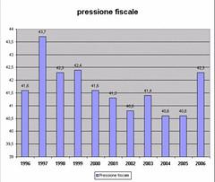 14404109yb5gn6 (termometropolitico) Tags: tasse politica deficit pil lavoro grafici economica macroeconomia