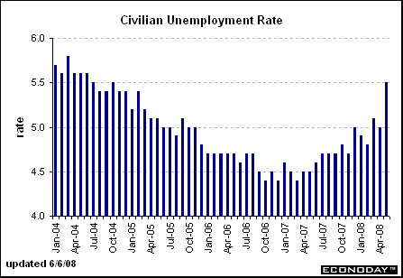 Unemployment release came at 5.5%