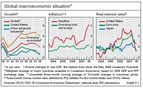 inflation is very high while global growth will slowdown