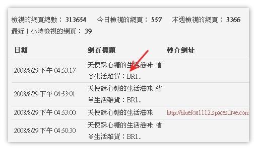 080829MSN台灣首頁-精選部落格-實用贈品是省錢之道-2.統計資料
