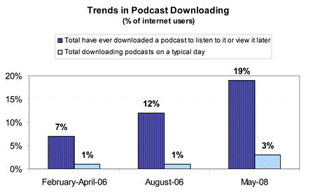 trends in podcast downloading in US