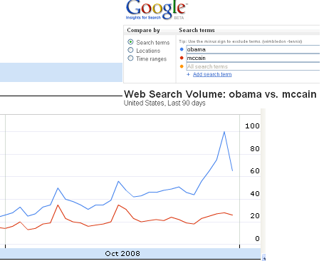 google_trends_election_eve-obama