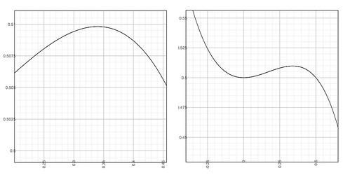 Local Maxima of y = (x^3-1)/(x^2-2)
