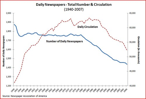 Newspaper circulation