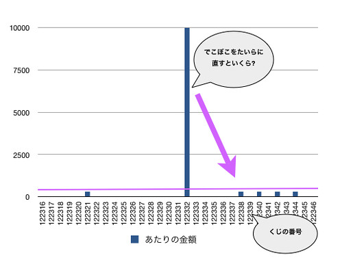 takarakuji graph