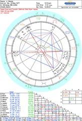 July 28th chart