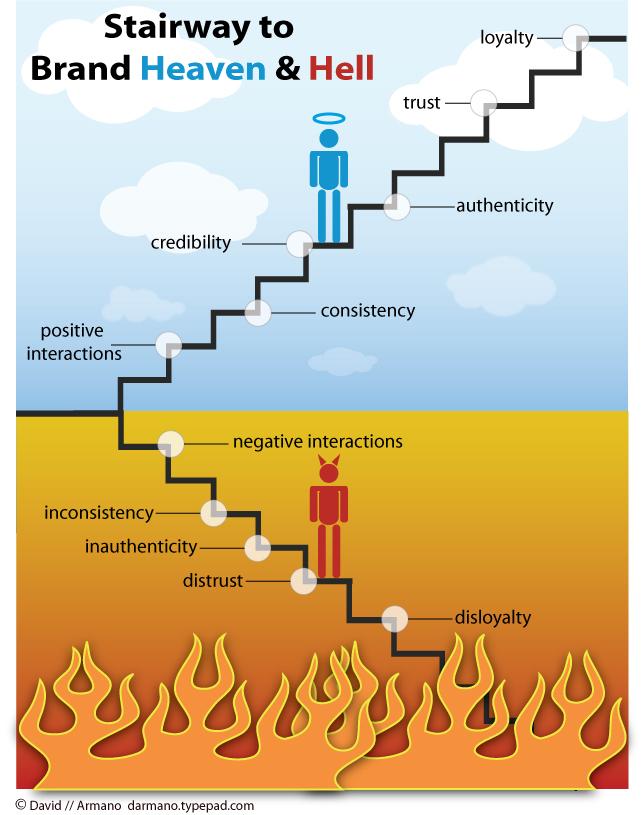 Escalera al cielo y al Infierno