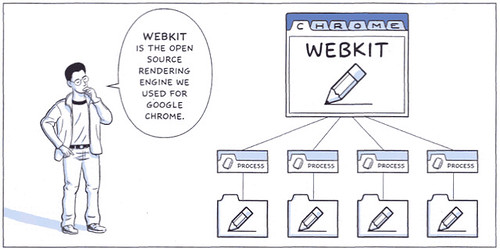 Chrome is powered by Webkit