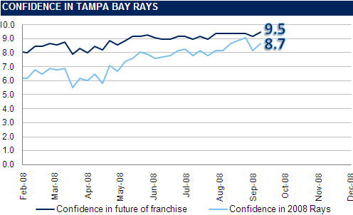 [RI CONFIDENCE GRAPH] The Rays Index Confidence Graph: Week 25
