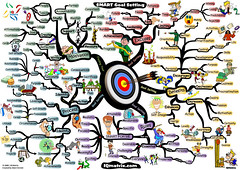 keys-to-smart-goal-setting-mind-map