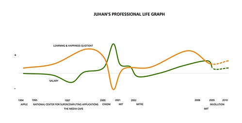Juhan's 2009 Career Graph