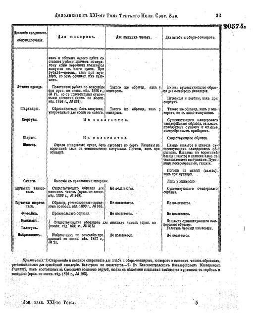 Форма юнкерских училищ РИА (1901) 6