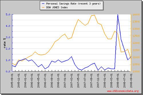 个人储蓄率(近3年)