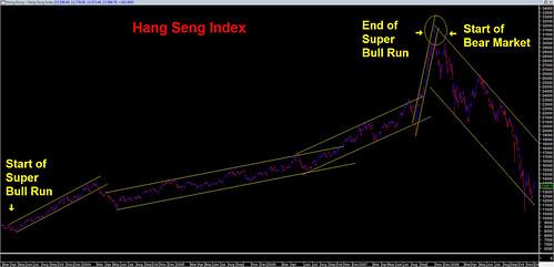 Hang Seng Index - Bull vs Bear