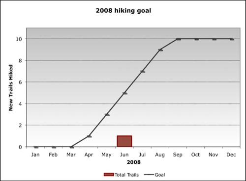 2008 Hiking Goal (as of Q2)