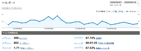 google analytics on June 2008