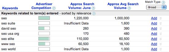 keyword google volume