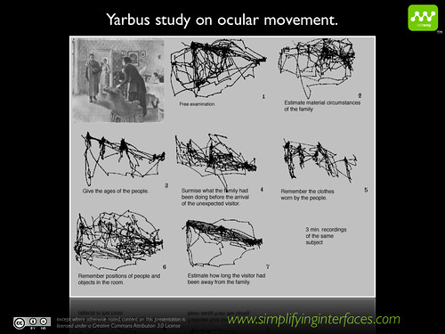 Yarbus ocular movement