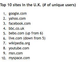 Opera: UK sites August