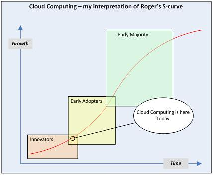 Cloud Computing S-Curve