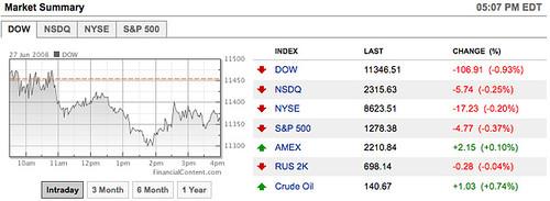 Stock Market June 27, 2008