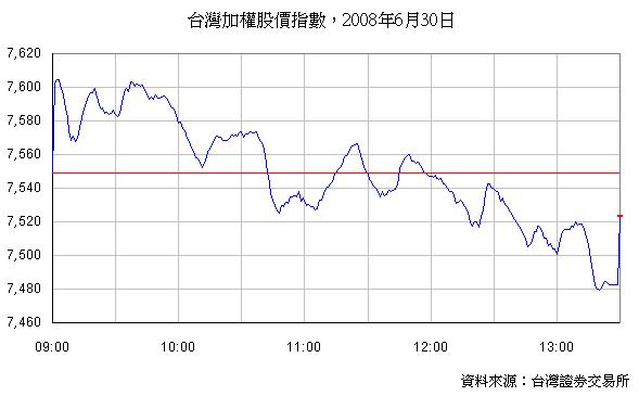 台灣加權股價指數,2008年6月30日