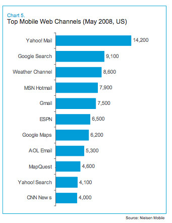 Top mobile sites Nielsen