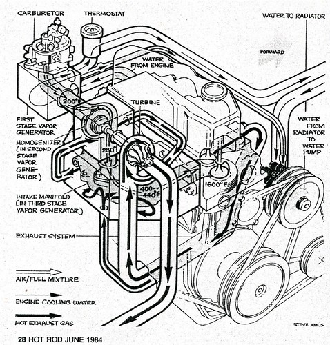 smokey ynick hot vaor fiero best damn garage in town diagram the following are excerpts from the hot rod article to further explain the technical details of smokey s hot vapor engine