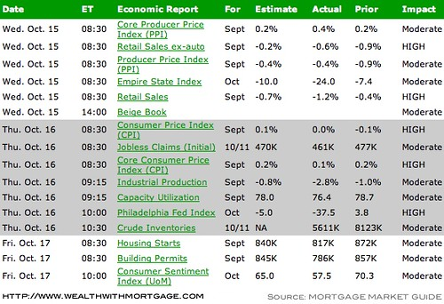 Economic Calendar for the Week of October 13th (with results)