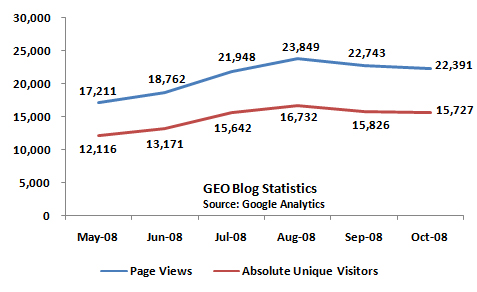 GEO_Blog_Stats_October_2008
