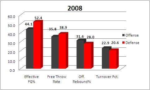 2008 St. John's 4 Factors stats