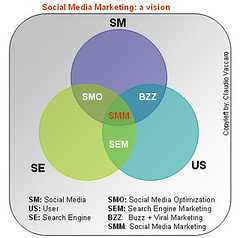 visione sul Social Media Marketing