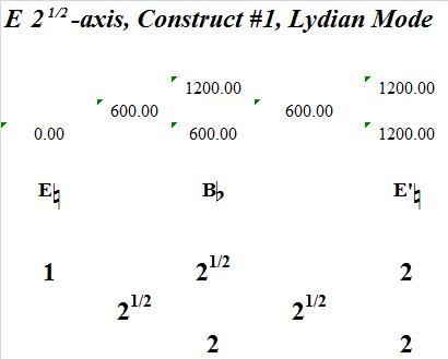 ESquareRootOf2AxisConstructNo1LydianMode-interval-analysis
