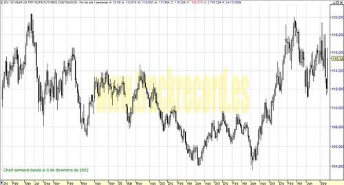 ZN Bond (Bonos USA 10 años) perspectiva en semanal (de 6 diciembre 2002 a 24 octubre 2008)